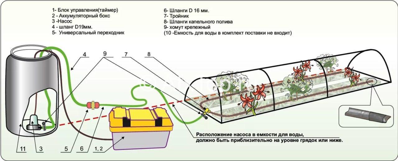 Система автоматического полива: инструкция