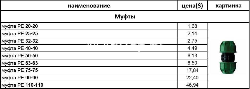 описание муфты соединительной